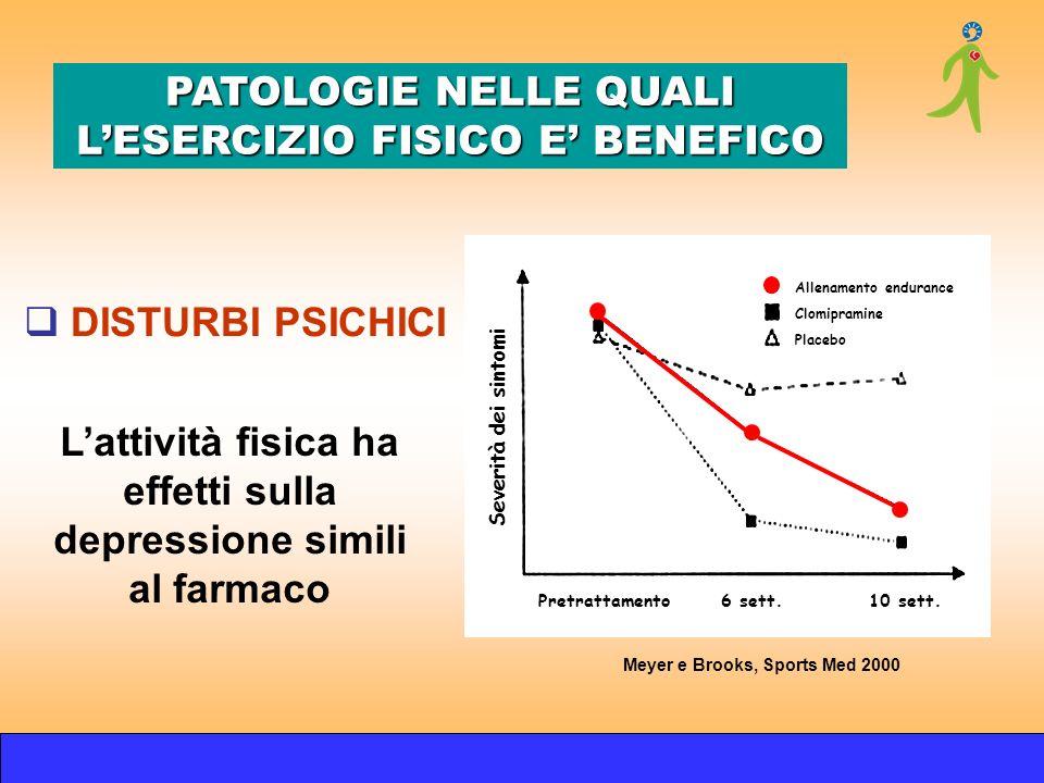 Meyer e Brooks, Sports Med 2000 Severità dei sintomi Pretrattamento6 sett. 10 sett. Allenamento endurance Placebo Clomipramine Lattività fisica ha eff