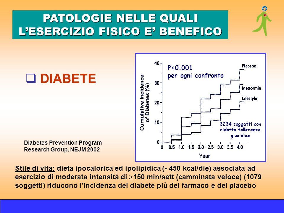 Diabetes Prevention Program Research Group, NEJM 2002 Stile di vita: dieta ipocalorica ed ipolipidica (- 450 kcal/die) associata ad esercizio di moder
