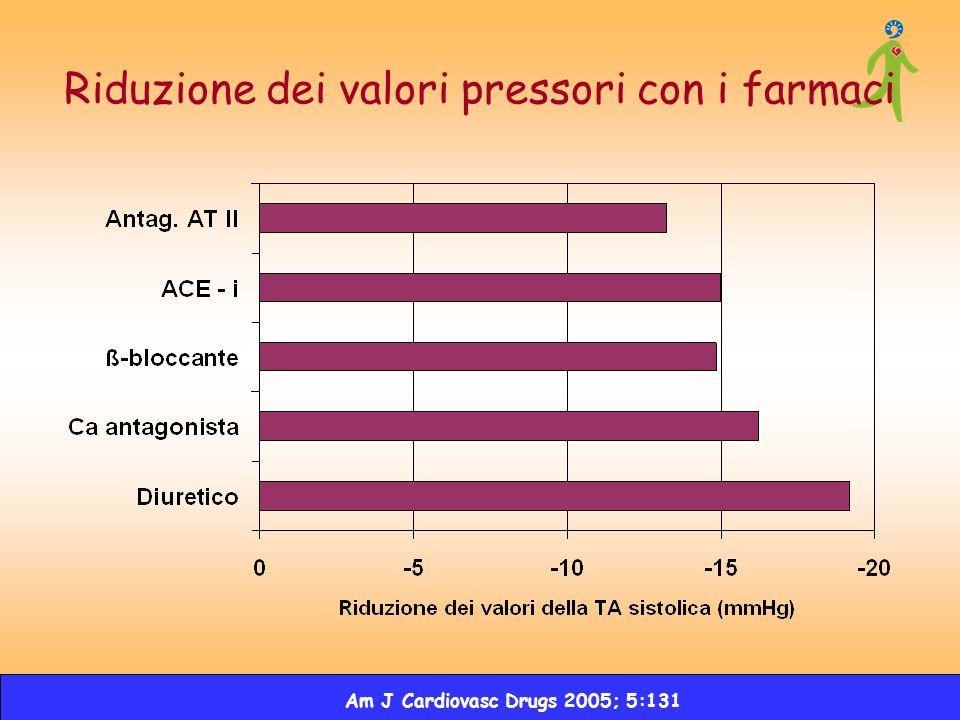 Riduzione dei valori pressori con i farmaci Am J Cardiovasc Drugs 2005; 5:131