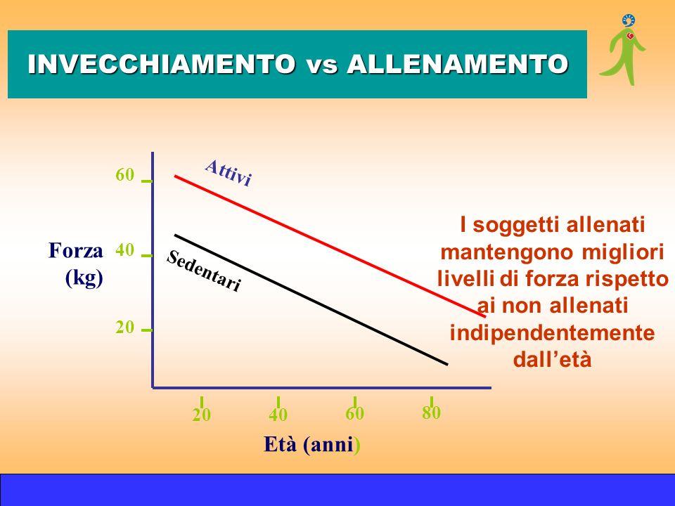 Forza (kg) 60 40 20 80 2040 60 Età (anni) Attivi Sedentari I soggetti allenati mantengono migliori livelli di forza rispetto ai non allenati indipende