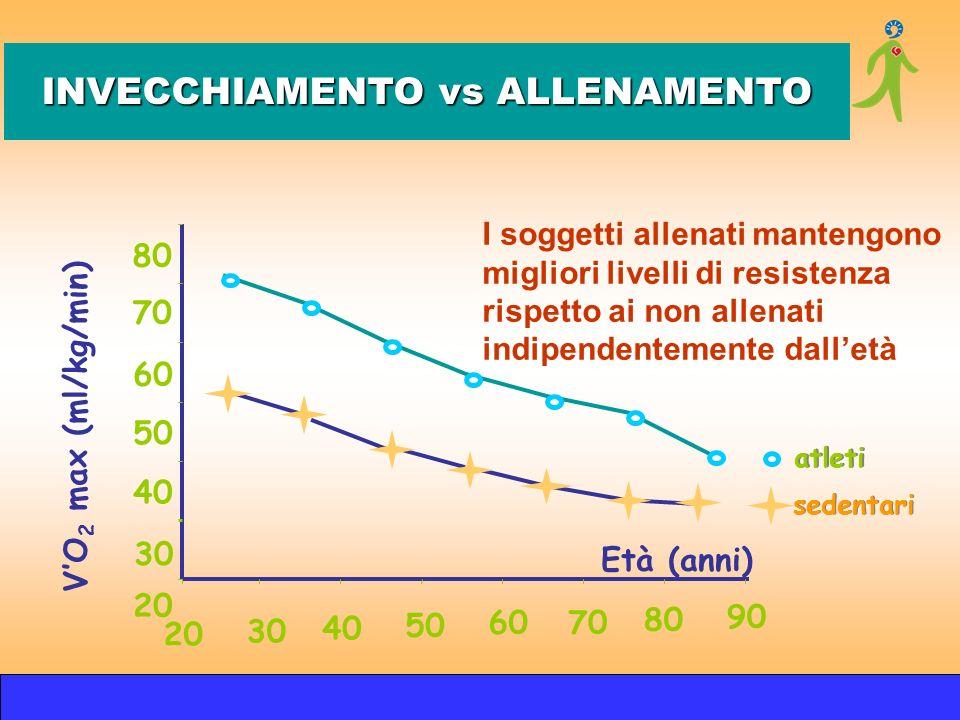 atleti sedentari 20 30 40 50 6070 80 90 VO 2 max (ml/kg/min) 20 30 40 50 60 70 80 Età (anni) I soggetti allenati mantengono migliori livelli di resist