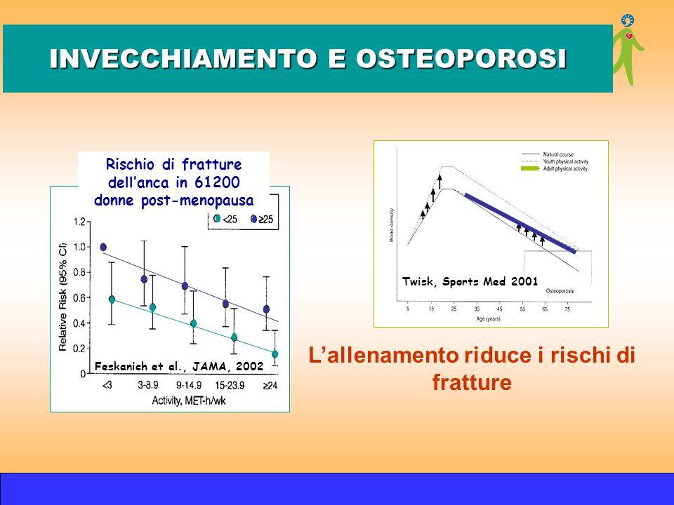 Lallenamento riduce i rischi di fratture INVECCHIAMENTO E OSTEOPOROSI Twisk, Sports Med 2001 Rischio di fratture dellanca in 61200 donne post-menopaus