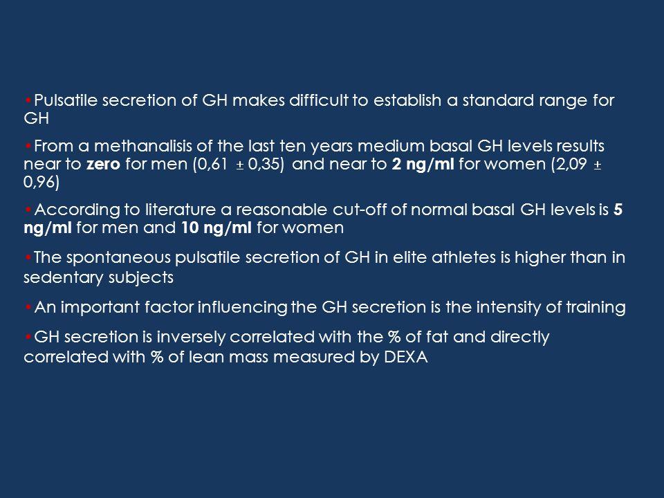 Variazioni dei livelli di GH in età puberale e adulta Secrezione media di GH nelle 24 h (% del valore pre-puberale