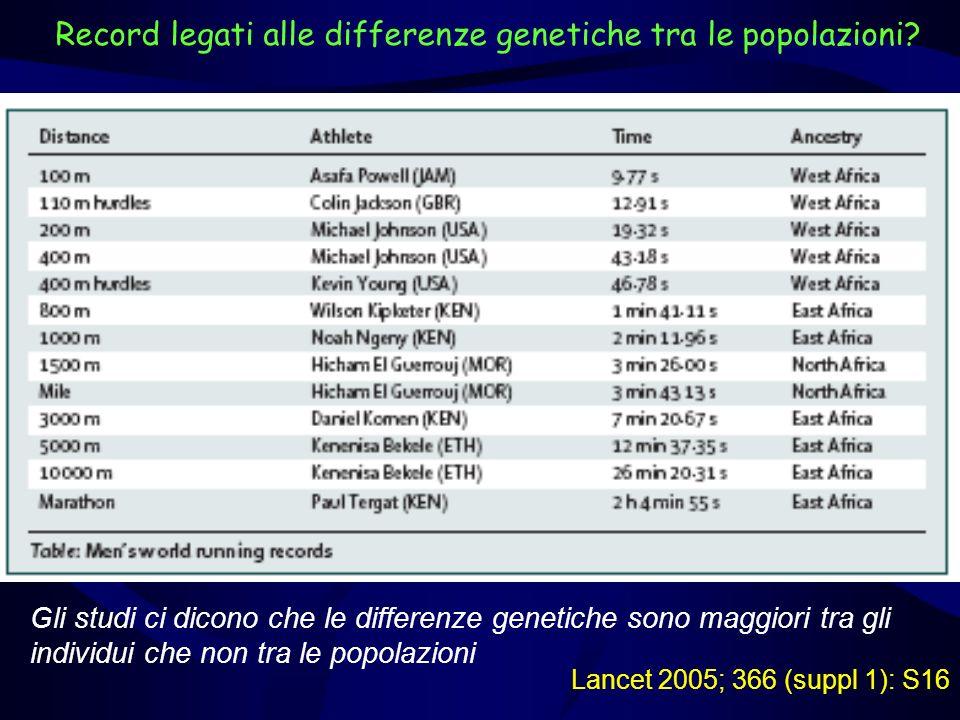 Record legati alle differenze genetiche tra le popolazioni? Gli studi ci dicono che le differenze genetiche sono maggiori tra gli individui che non tr