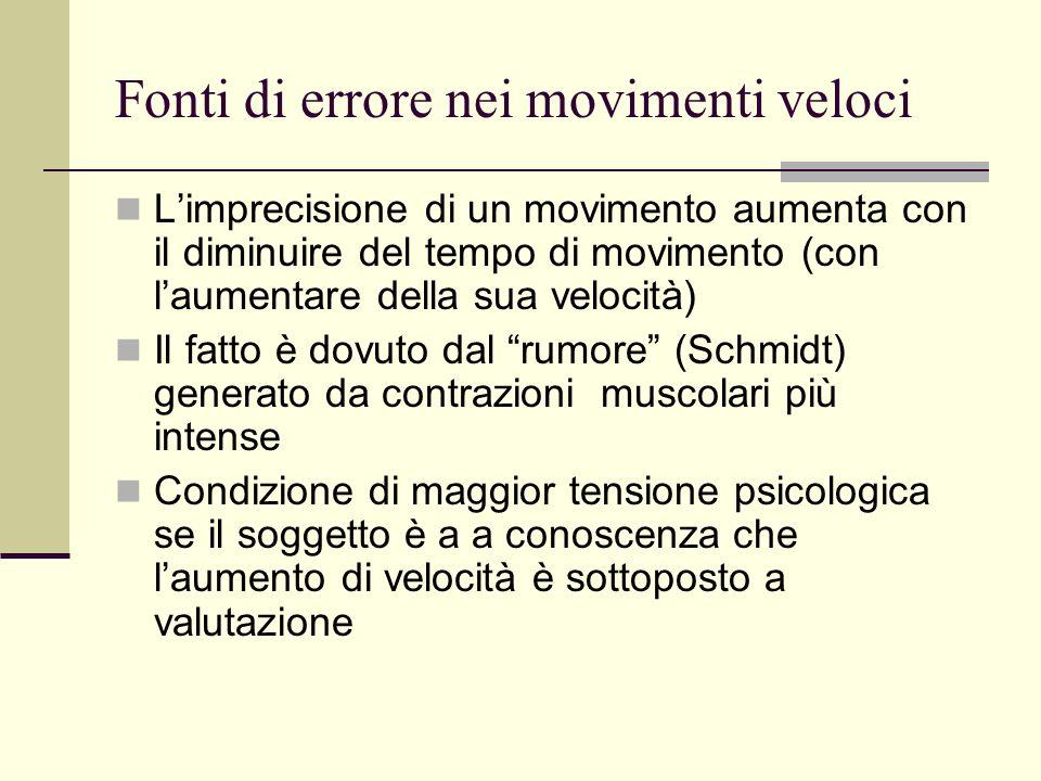 Fonti di errore nei movimenti veloci Limprecisione di un movimento aumenta con il diminuire del tempo di movimento (con laumentare della sua velocità)