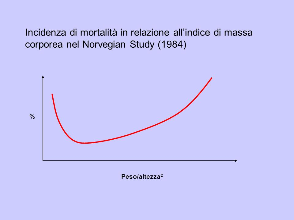 Incidenza di mortalità in relazione allindice di massa corporea nel Norvegian Study (1984) Peso/altezza 2 %
