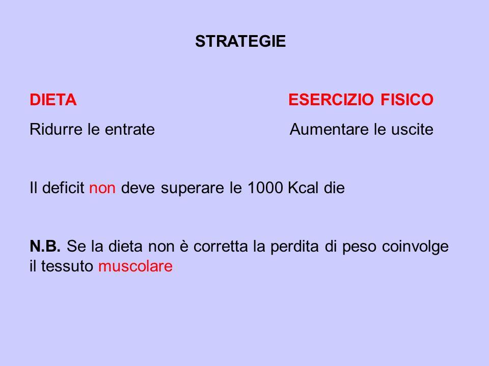 STRATEGIE DIETA ESERCIZIO FISICO Ridurre le entrate Aumentare le uscite Il deficit non deve superare le 1000 Kcal die N.B. Se la dieta non è corretta