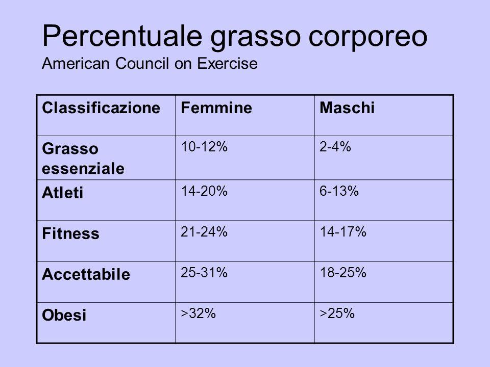Percentuale grasso corporeo American Council on Exercise ClassificazioneFemmineMaschi Grasso essenziale 10-12%2-4% Atleti 14-20%6-13% Fitness 21-24%14