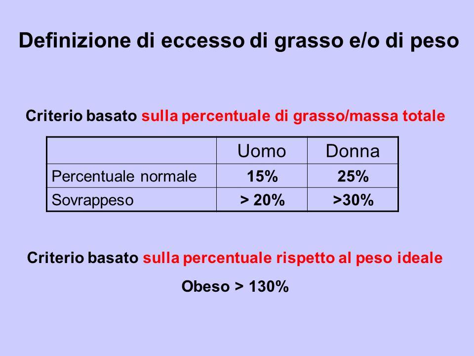 Definizione di eccesso di grasso e/o di peso UomoDonna Percentuale normale15%25% Sovrappeso> 20%>30% Criterio basato sulla percentuale di grasso/massa