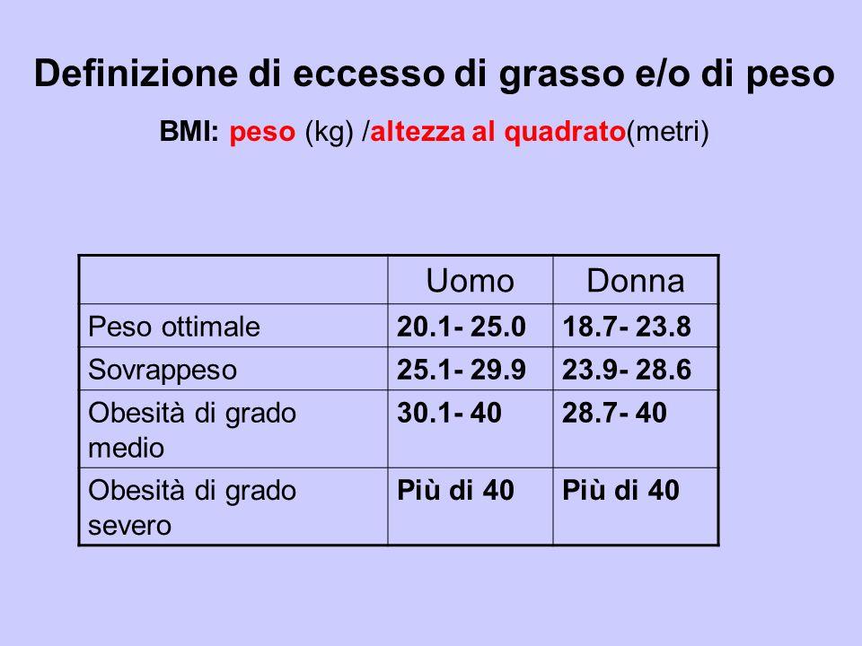 UomoDonna Peso ottimale20.1- 25.018.7- 23.8 Sovrappeso25.1- 29.923.9- 28.6 Obesità di grado medio 30.1- 4028.7- 40 Obesità di grado severo Più di 40 D