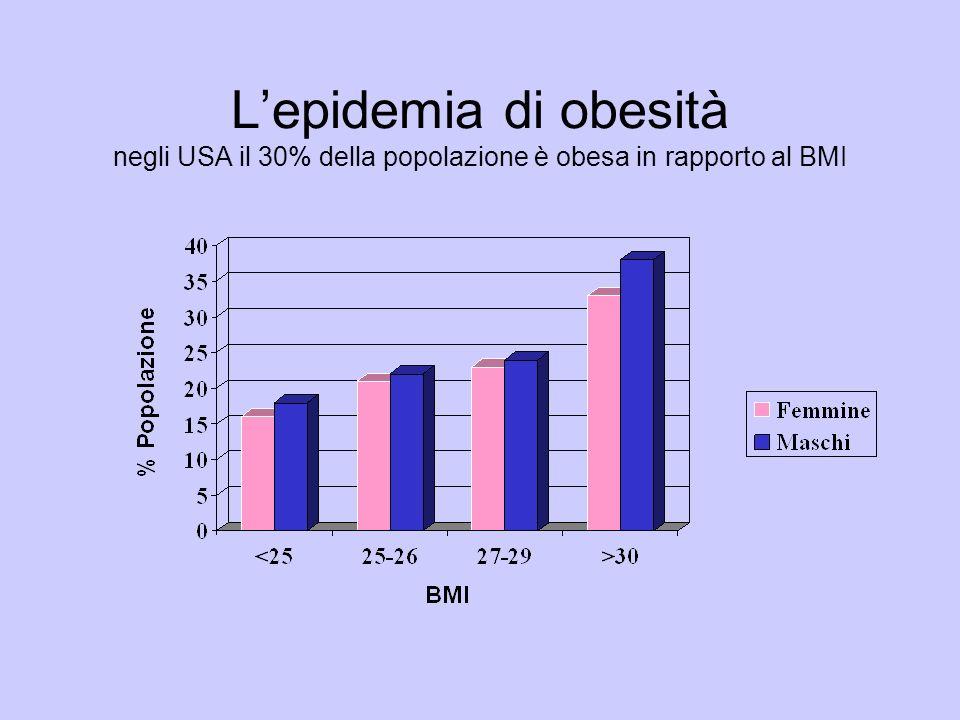 Lepidemia di obesità negli USA il 30% della popolazione è obesa in rapporto al BMI