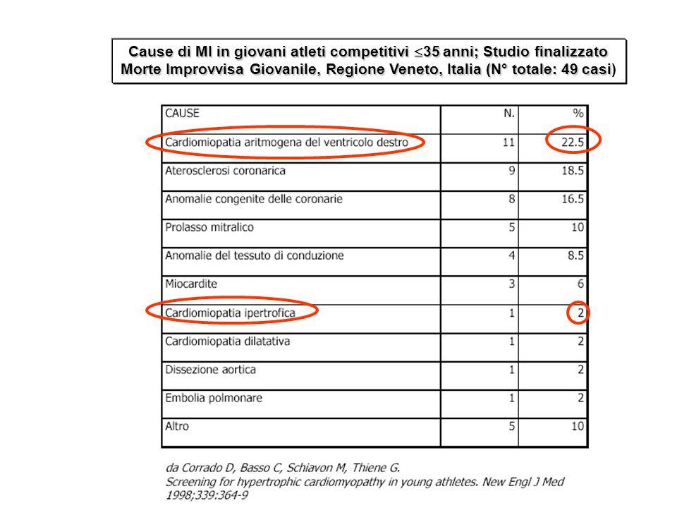 Cause di MI in giovani atleti competitivi 35 anni; Studio finalizzato Morte Improvvisa Giovanile, Regione Veneto, Italia (N° totale: 49 casi Cause di
