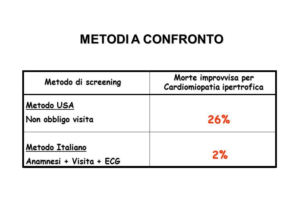 Metodo USA Non obbligo visita Metodo Italiano Anamnesi + Visita + ECG Metodo di screening Morte improvvisa per Cardiomiopatia ipertrofica 26% 2% METOD