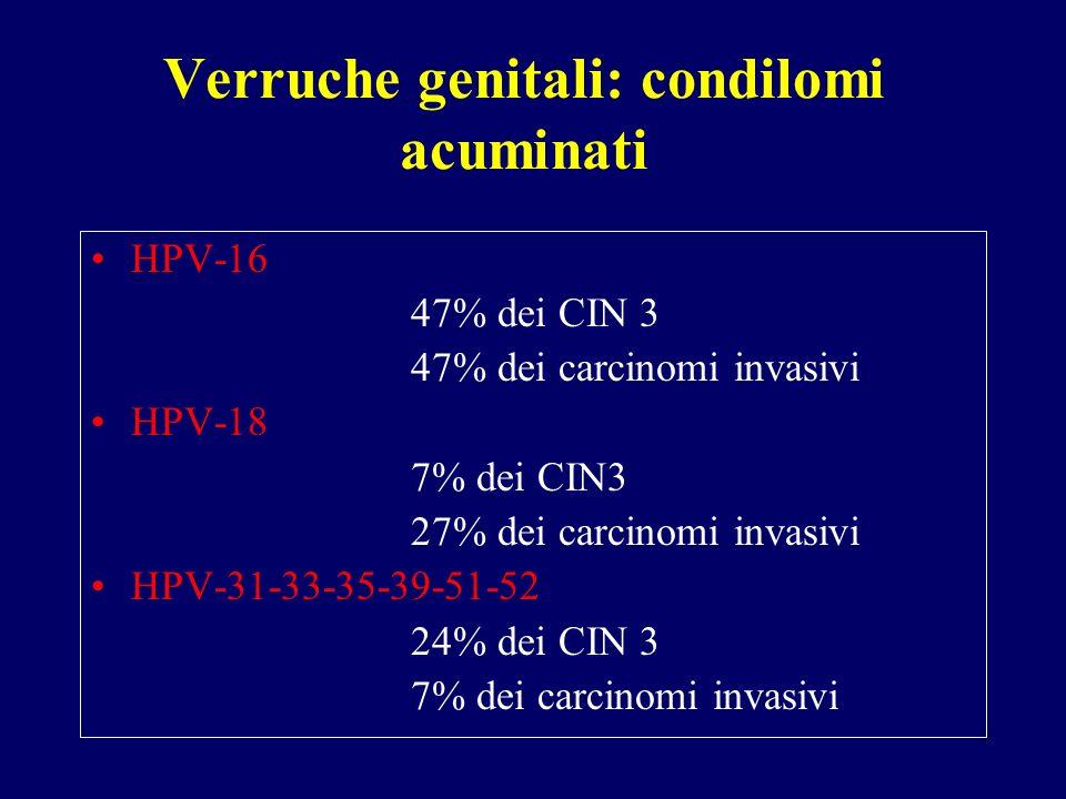 Verruche genitali: condilomi acuminati HPV-16 47% dei CIN 3 47% dei carcinomi invasivi HPV-18 7% dei CIN3 27% dei carcinomi invasivi HPV-31-33-35-39-51-52 24% dei CIN 3 7% dei carcinomi invasivi