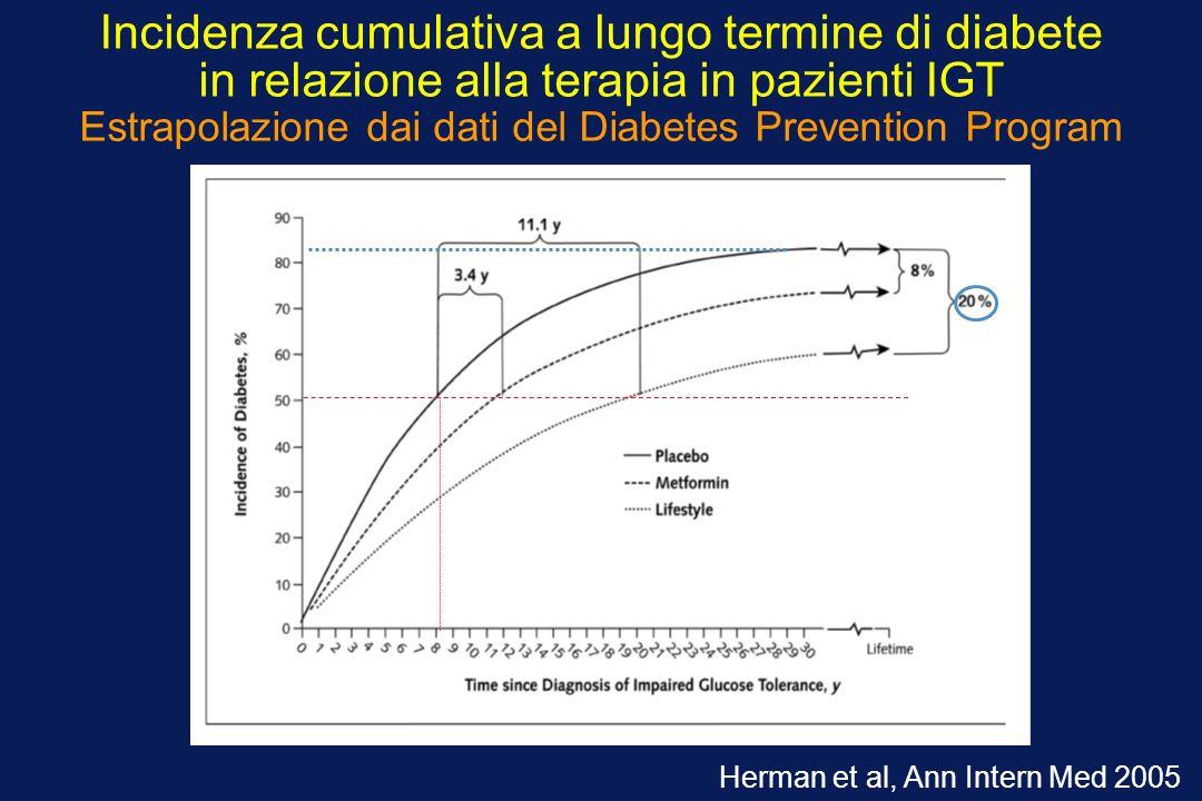 Incidenza cumulativa a lungo termine di diabete in relazione alla terapia in pazienti IGT Estrapolazione dai dati del Diabetes Prevention Program Herm