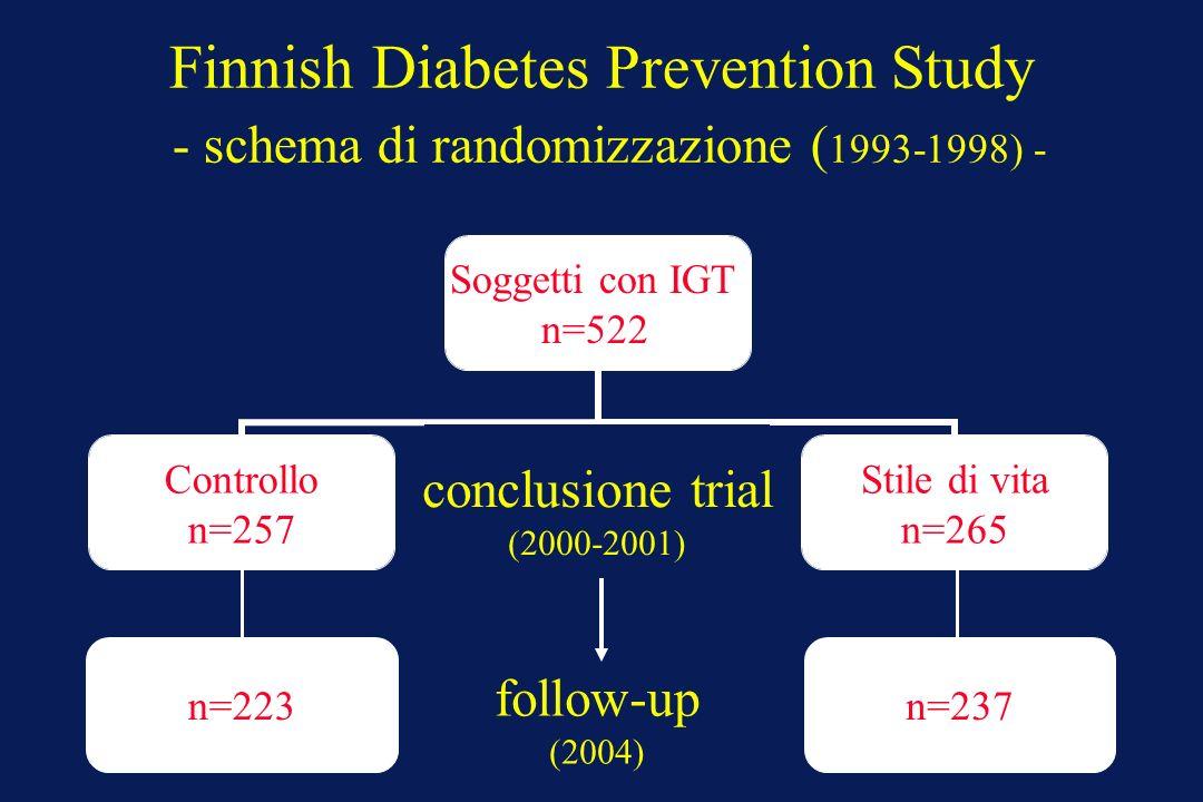 Finnish Diabetes Prevention Study - schema di randomizzazione ( 1993-1998) - conclusione trial (2000-2001) follow-up (2004) n=223n=237