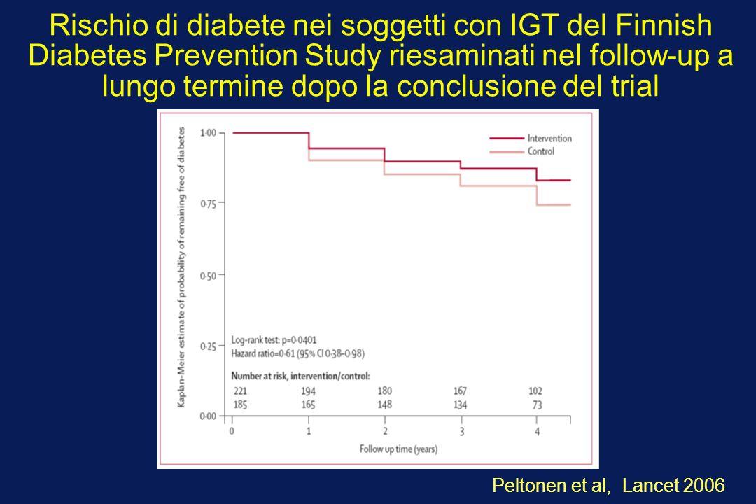 Rischio di diabete nei soggetti con IGT del Finnish Diabetes Prevention Study riesaminati nel follow-up a lungo termine dopo la conclusione del trial