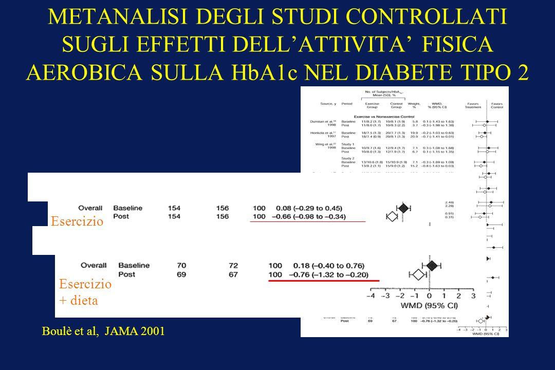 METANALISI DEGLI STUDI CONTROLLATI SUGLI EFFETTI DELLATTIVITA FISICA AEROBICA SULLA HbA1c NEL DIABETE TIPO 2 Esercizio + dieta Boulè et al, JAMA 2001