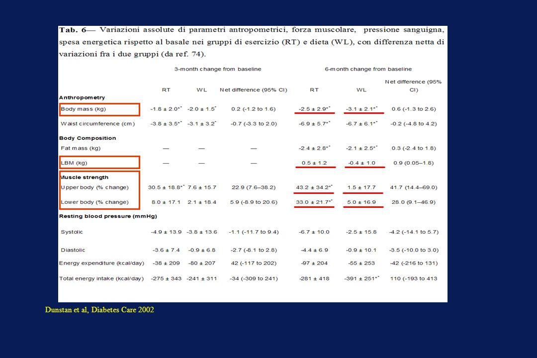Dunstan et al, Diabetes Care 2002