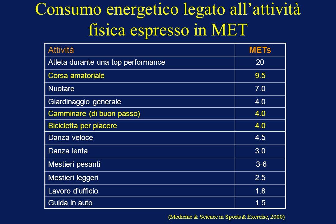 Consumo energetico legato allattività fisica espresso in MET AttivitàMETs Atleta durante una top performance20 Corsa amatoriale9.5 Nuotare7.0 Giardina
