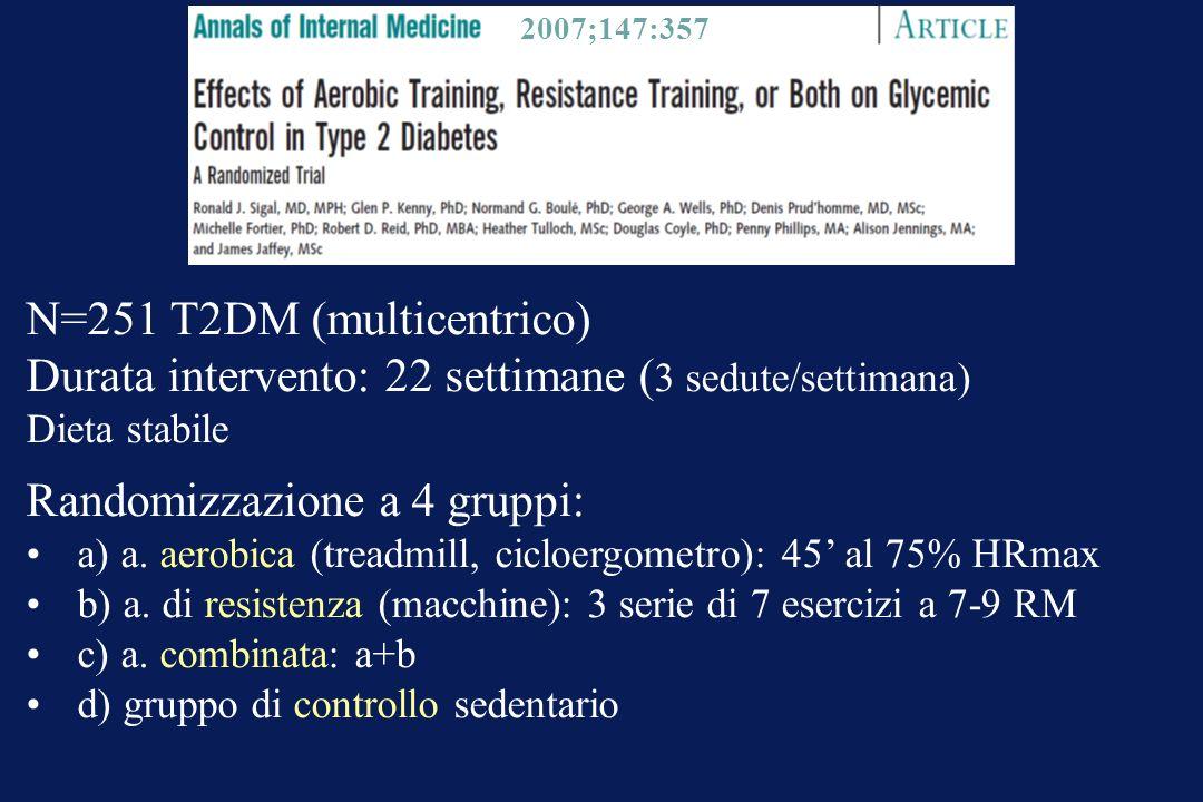 2007;147:357 N=251 T2DM (multicentrico) Durata intervento: 22 settimane ( 3 sedute/settimana) Dieta stabile Randomizzazione a 4 gruppi: a) a. aerobica