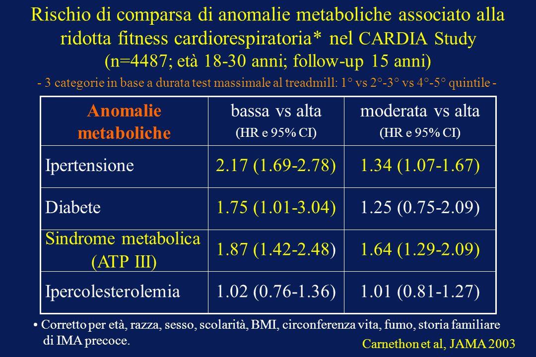 Rischio di comparsa di anomalie metaboliche associato alla ridotta fitness cardiorespiratoria* nel CARDIA Study (n=4487; età 18-30 anni; follow-up 15
