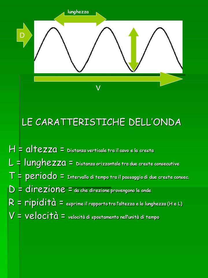 LE CARATTERISTICHE DELLONDA H = altezza = Distanza verticale tra il cavo e la cresta L = lunghezza = Distanza orizzontale tra due creste consecutive T
