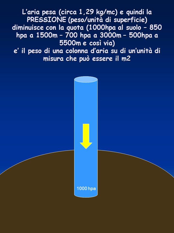 Laria pesa (circa 1,29 kg/mc) e quindi la PRESSIONE (peso/unità di superficie) diminuisce con la quota (1000hpa al suolo – 850 hpa a 1500m – 700 hpa a