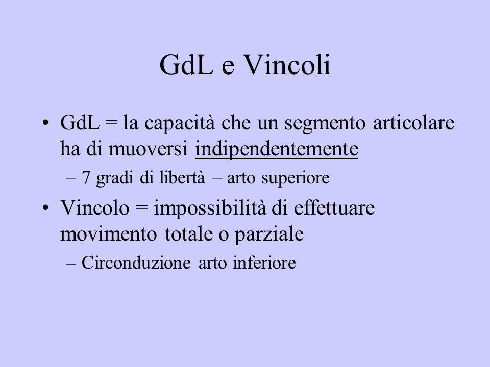GdL e Vincoli GdL = la capacità che un segmento articolare ha di muoversi indipendentemente –7 gradi di libertà – arto superiore Vincolo = impossibili