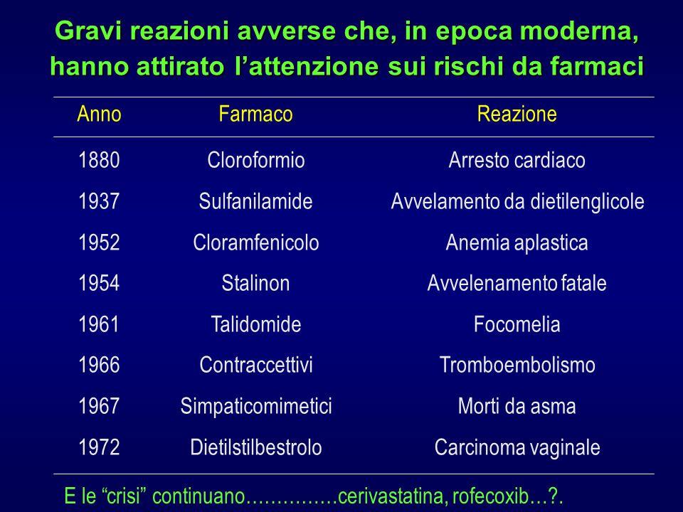 Gravi reazioni avverse che, in epoca moderna, hanno attirato lattenzione sui rischi da farmaci Anno 1880 1937 1952 1954 1961 1966 1967 1972 Farmaco Cl