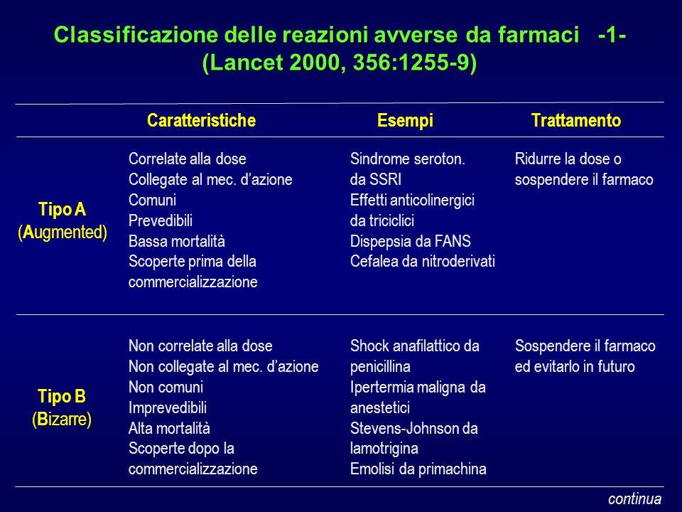Classificazione delle reazioni avverse da farmaci -1- (Lancet 2000, 356:1255-9) Correlate alla dose Collegate al mec. dazione Comuni Prevedibili Bassa