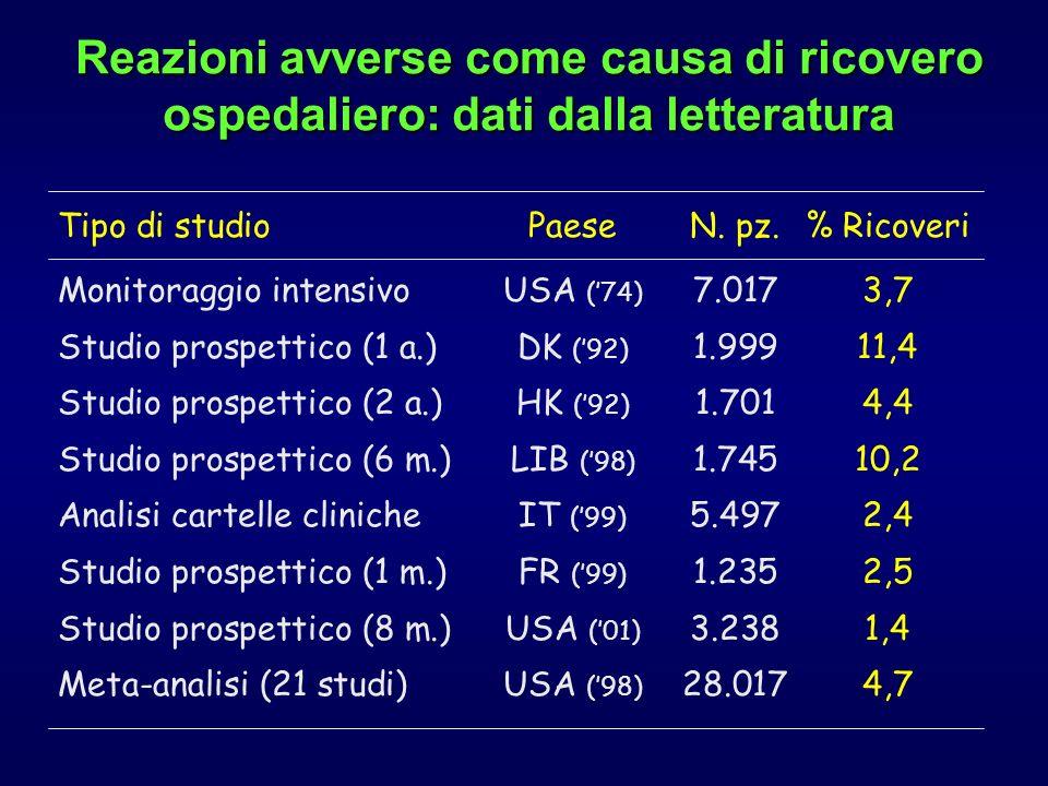 Reazioni avverse come causa di ricovero ospedaliero: dati dalla letteratura Tipo di studioPaeseN. pz.% Ricoveri Monitoraggio intensivoUSA (74) 7.0173,