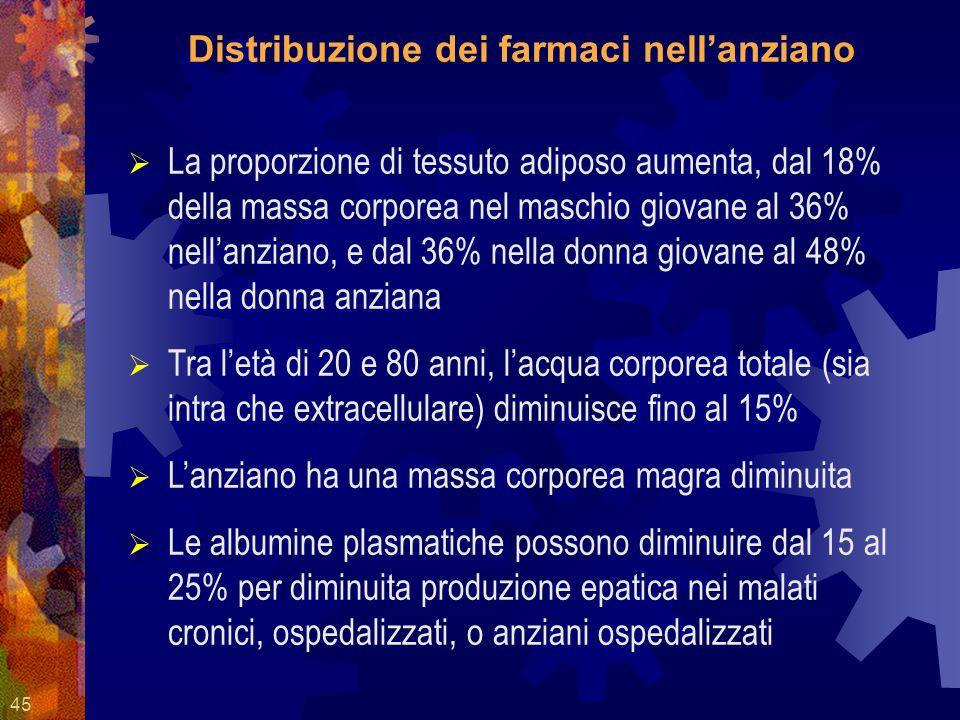 45 Distribuzione dei farmaci nellanziano La proporzione di tessuto adiposo aumenta, dal 18% della massa corporea nel maschio giovane al 36% nellanzian