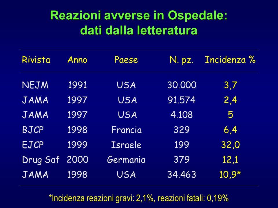 Reazioni avverse in Ospedale: dati dalla letteratura *Incidenza reazioni gravi: 2,1%, reazioni fatali: 0,19% RivistaAnnoPaeseN. pz. Incidenza % NEJM19
