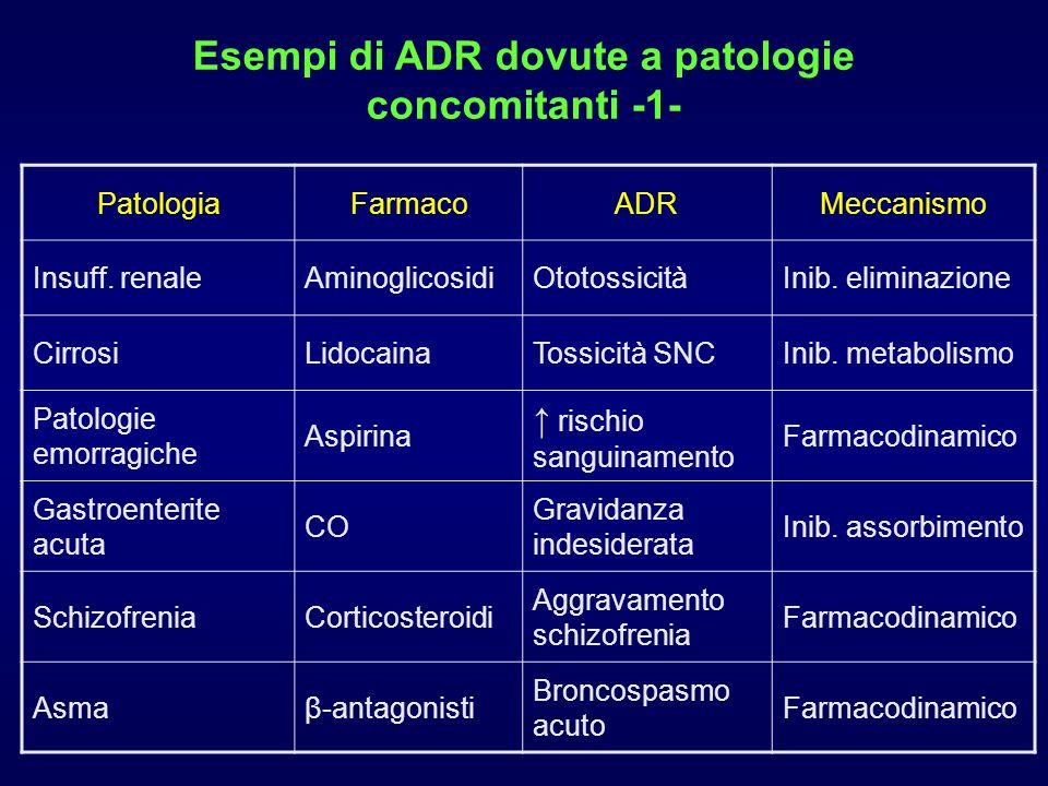 Esempi di ADR dovute a patologie concomitanti -1- PatologiaFarmacoADRMeccanismo Insuff. renaleAminoglicosidiOtotossicitàInib. eliminazione CirrosiLido