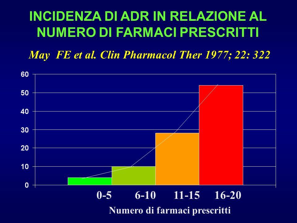 INCIDENZA DI ADR IN RELAZIONE AL NUMERO DI FARMACI PRESCRITTI 0-5 6-10 11-15 16-20 Numero di farmaci prescritti May FE et al. Clin Pharmacol Ther 1977