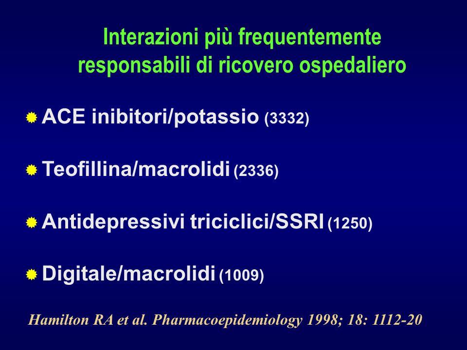 ACE inibitori/potassio (3332) Teofillina/macrolidi (2336) Antidepressivi triciclici/SSRI (1250) Digitale/macrolidi (1009) Hamilton RA et al. Pharmacoe