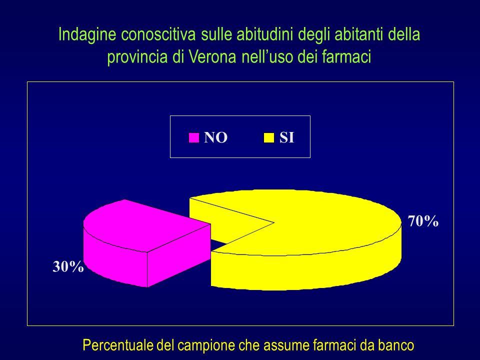 30% 70% NOSI Percentuale del campione che assume farmaci da banco Indagine conoscitiva sulle abitudini degli abitanti della provincia di Verona nellus