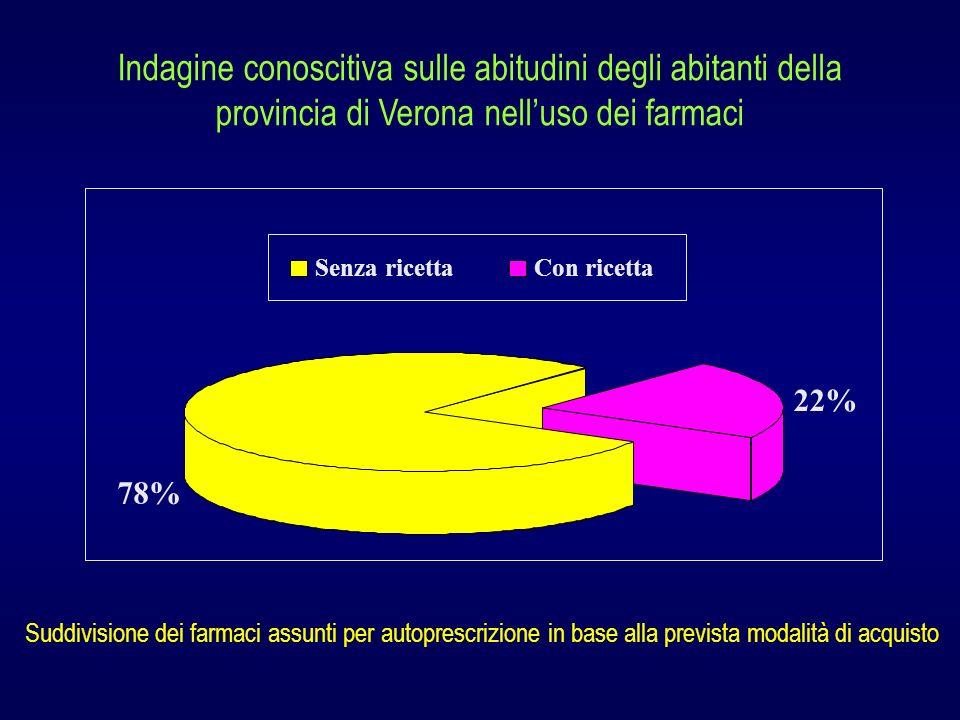 Indagine conoscitiva sulle abitudini degli abitanti della provincia di Verona nelluso dei farmaci 78% 22% Senza ricettaCon ricetta Suddivisione dei fa