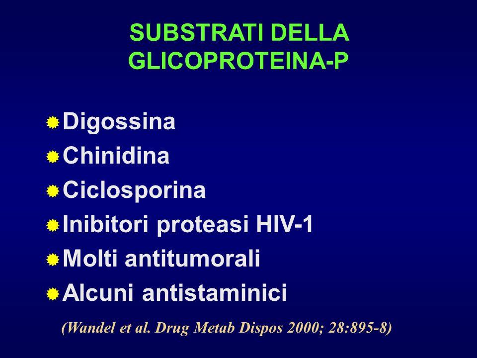 SUBSTRATI DELLA GLICOPROTEINA-P Digossina Chinidina Ciclosporina Inibitori proteasi HIV-1 Molti antitumorali Alcuni antistaminici (Wandel et al. Drug