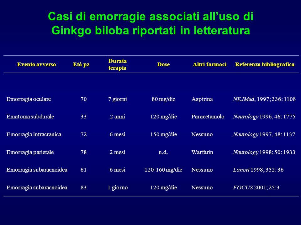 Casi di emorragie associati alluso di Ginkgo biloba riportati in letteratura Evento avversoEtà pz Durata terapia DoseAltri farmaciReferenza bibliograf