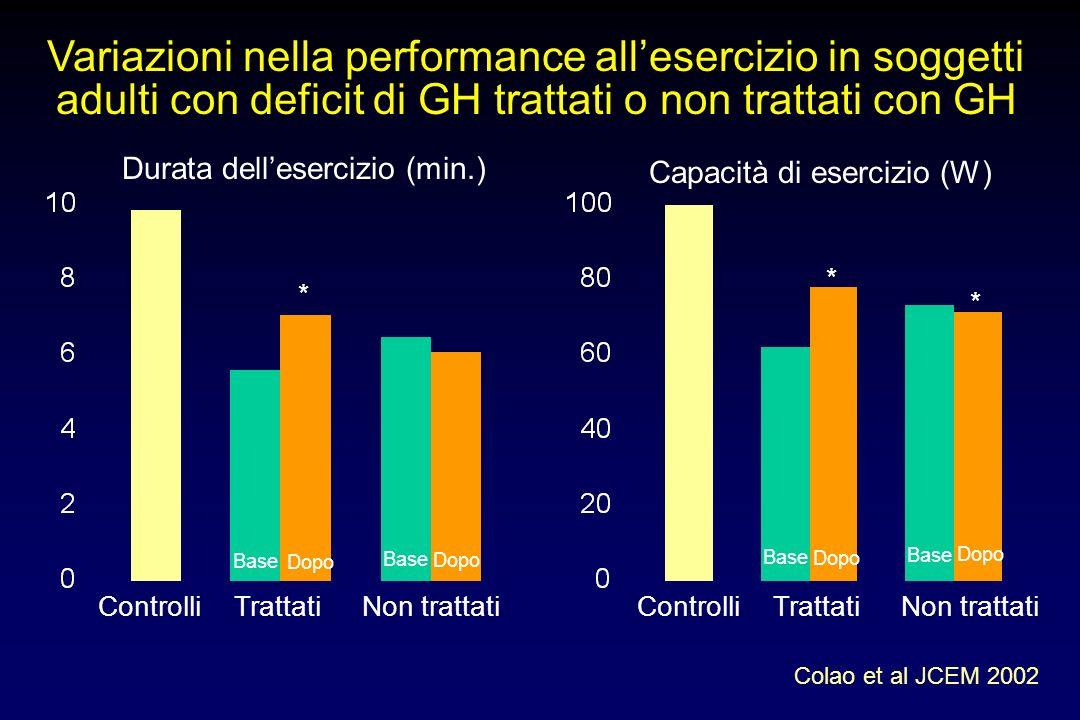 SINDROME DA DEFICIT DI GH DELL'ADULTO Aspetti cardiovascolari massa ventricolare sinistra funzione sistolica ventricolare sinistra a riposo e sotto sf