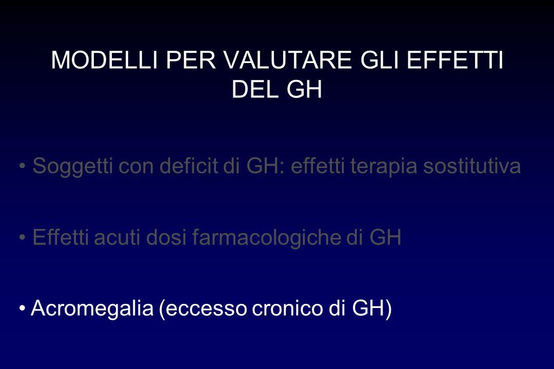 Sintesi proteica Catabolismo proteico INSULINA GH + - Azione sinergica di GH, IGF-I e insulina sulla protidosintesi AMINOACIDI IGF-I +