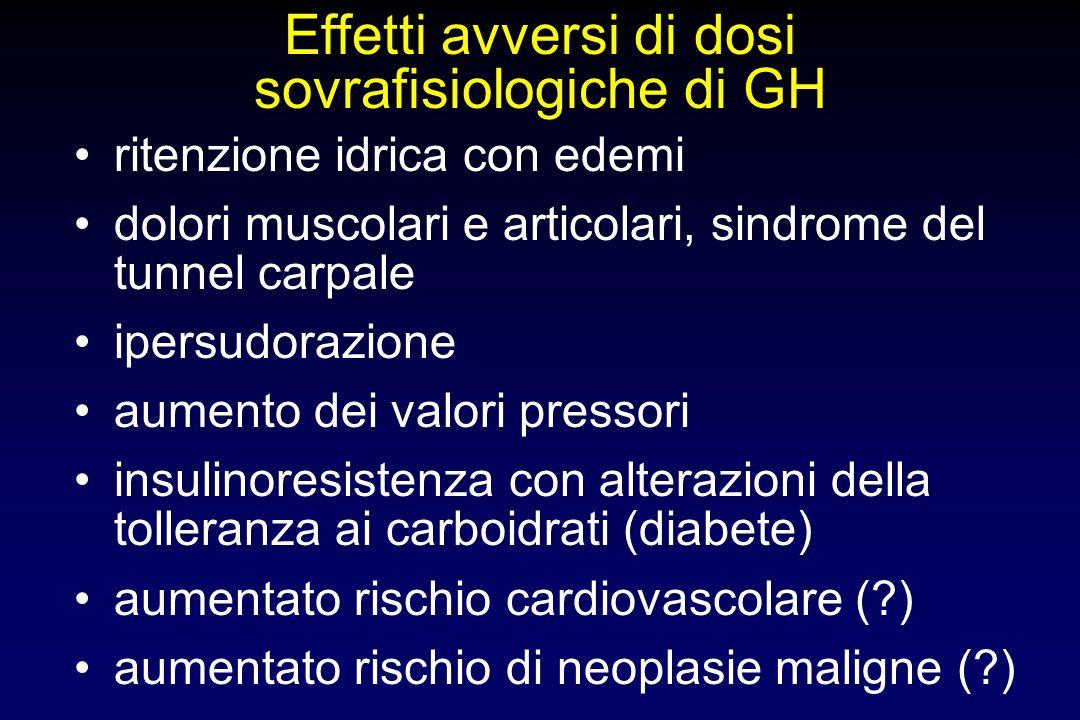 Posologia media del GH Terapia sostitutiva Doping U/die 0 4 8 12 16 bambiniadulti