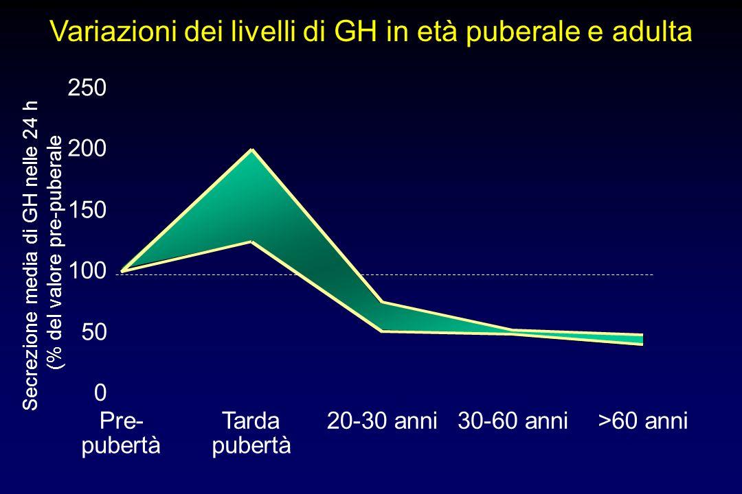 Variazioni dei livelli di GH in età puberale e adulta Secrezione media di GH nelle 24 h (% del valore pre-puberale 0 50 100 150 200 250 Pre- pubertà Tarda pubertà 20-30 anni30-60 anni>60 anni