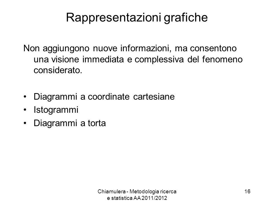 Rappresentazioni grafiche Non aggiungono nuove informazioni, ma consentono una visione immediata e complessiva del fenomeno considerato. Diagrammi a c