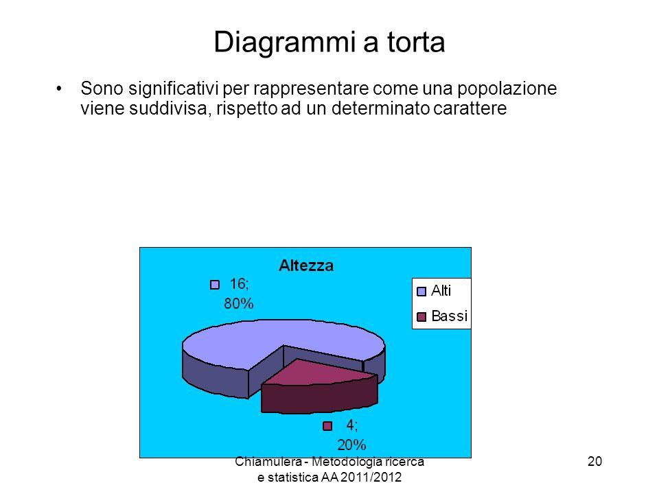 Diagrammi a torta Sono significativi per rappresentare come una popolazione viene suddivisa, rispetto ad un determinato carattere 20Chiamulera - Metod