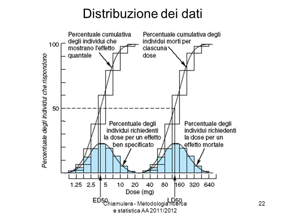 Distribuzione dei dati 22Chiamulera - Metodologia ricerca e statistica AA 2011/2012