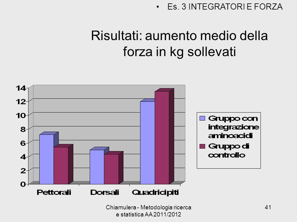 Risultati: aumento medio della forza in kg sollevati Es. 3 INTEGRATORI E FORZA 41Chiamulera - Metodologia ricerca e statistica AA 2011/2012