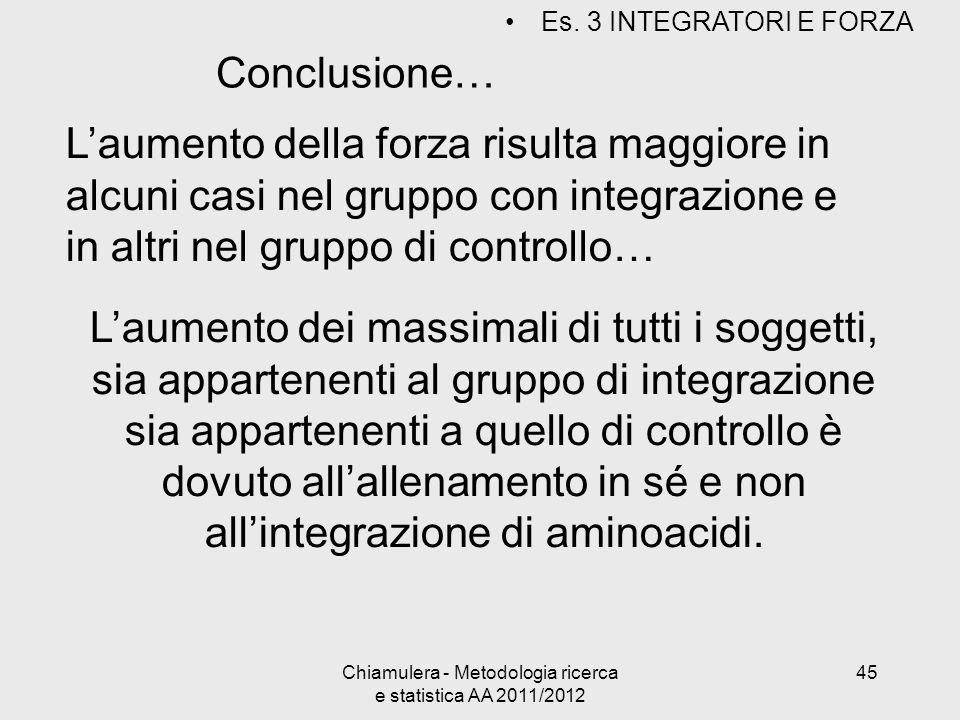 Conclusione… Laumento della forza risulta maggiore in alcuni casi nel gruppo con integrazione e in altri nel gruppo di controllo… Laumento dei massima